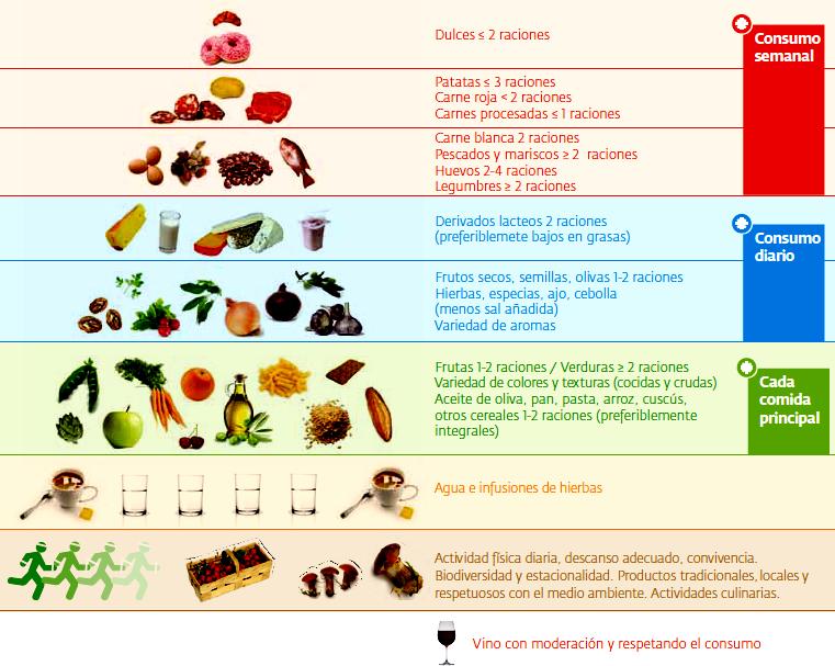 Piramide de alimentos related keywords piramide de - Piramide alimentaria para ninos ...