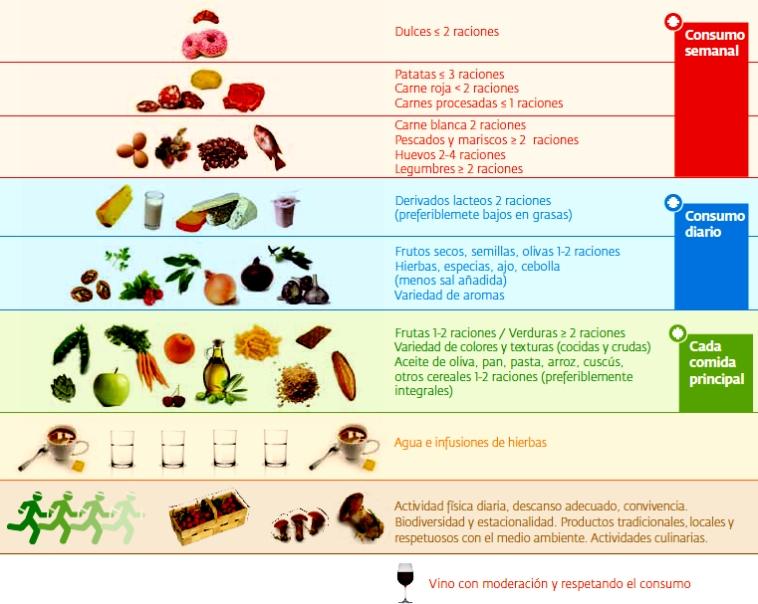 La Pirámide alimenticia del paciente anticoagulado